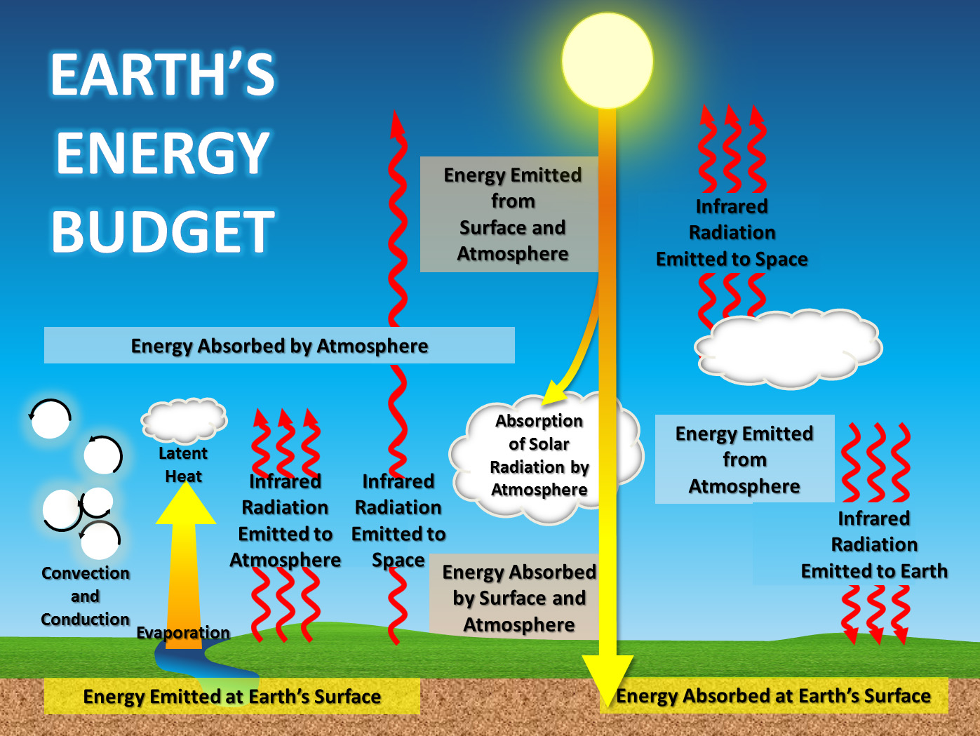 Climate Science Investigations South Florida Energy The