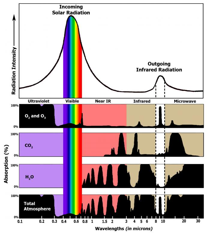 Greenhouse Gas Absorption Spectrum
