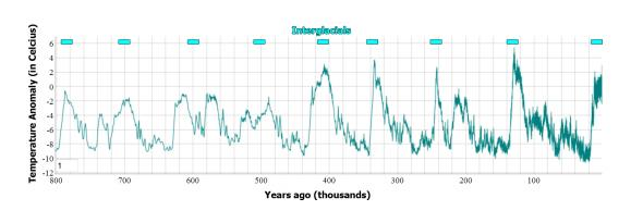 Temperature change in the atmosphere over the past 800,000 years - EPICA ice core data