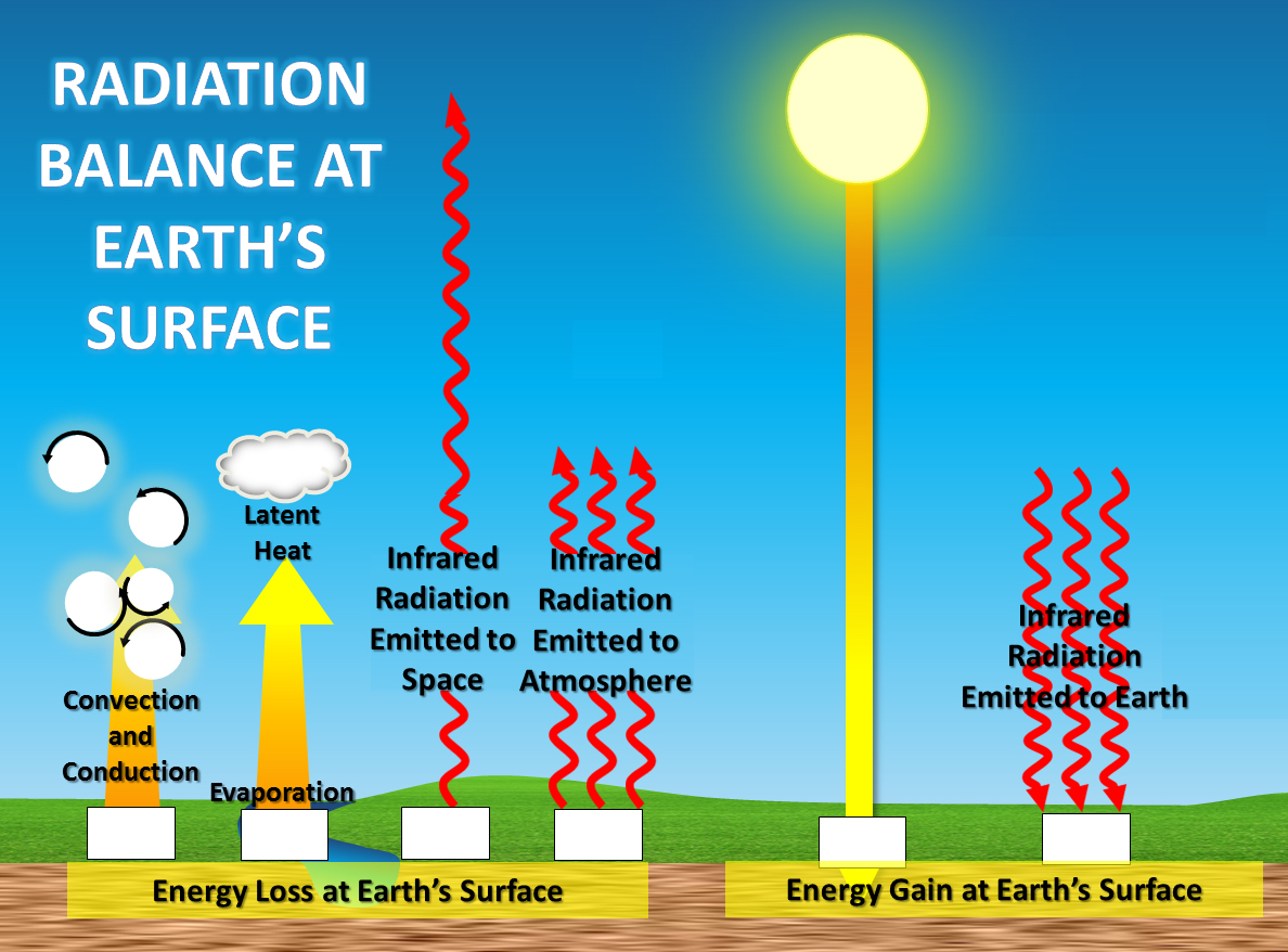Radiation Balance at Earth's Surface