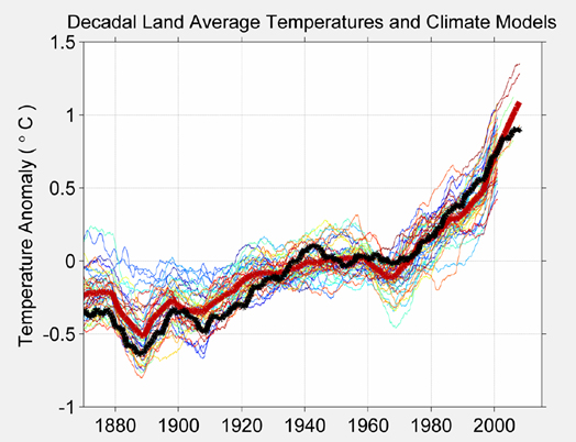 Decadal Land Average Temperatures and Climate Model
