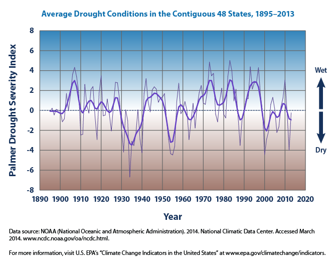 Drought Conditionis