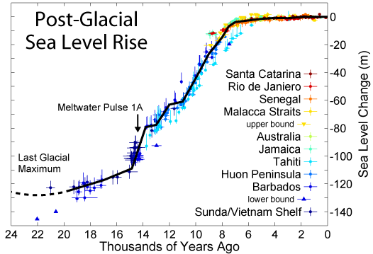 Post Glacial Sea Level Rise