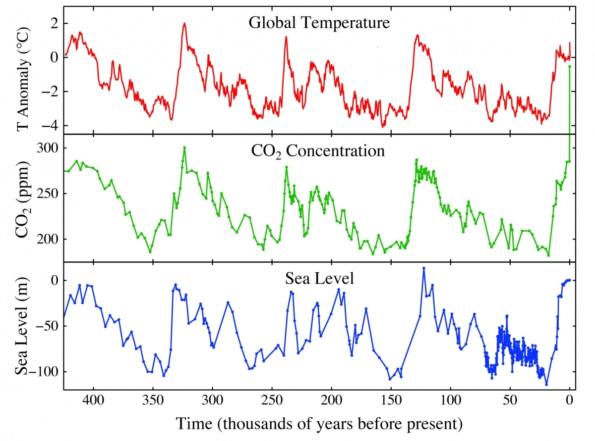 slr-co2-temp-400000yrs.jpg