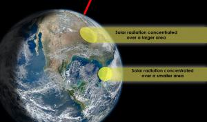 The angle of solar radiation affects Earth's Temperature